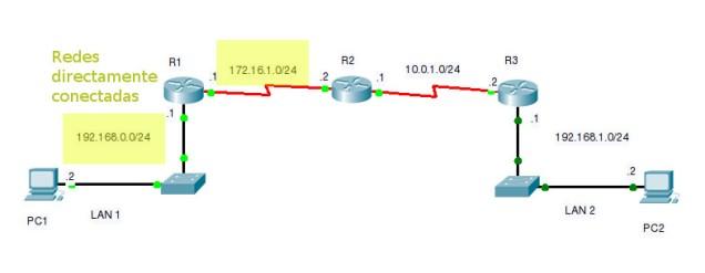Redes directamente conectadas R1