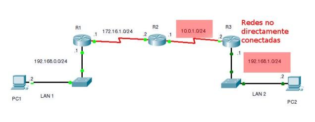 Redes no directamente conectadas R1