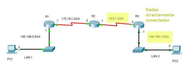 Redes directamente conectadas R3