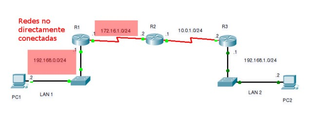 Redes no directamente conectadas R3